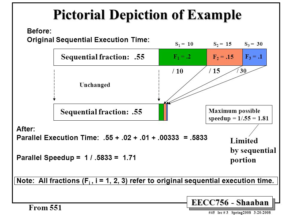 EECC756 - Shaaban #45 lec # 3 Spring2008 3-20-2008 Pictorial Depiction of Example Before: Original Sequential Execution Time: After: Parallel Execution Time:.55 +.02 +.01 +.00333 =.5833 Parallel Speedup = 1 /.5833 = 1.71 Note: All fractions (F i, i = 1, 2, 3) refer to original sequential execution time.