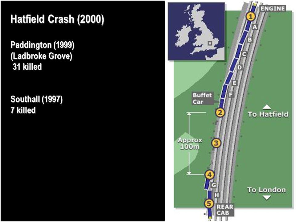 Hatfield Crash (2000) Paddington (1999) (Ladbroke Grove) 31 killed 31 killed Southall (1997) 7 killed