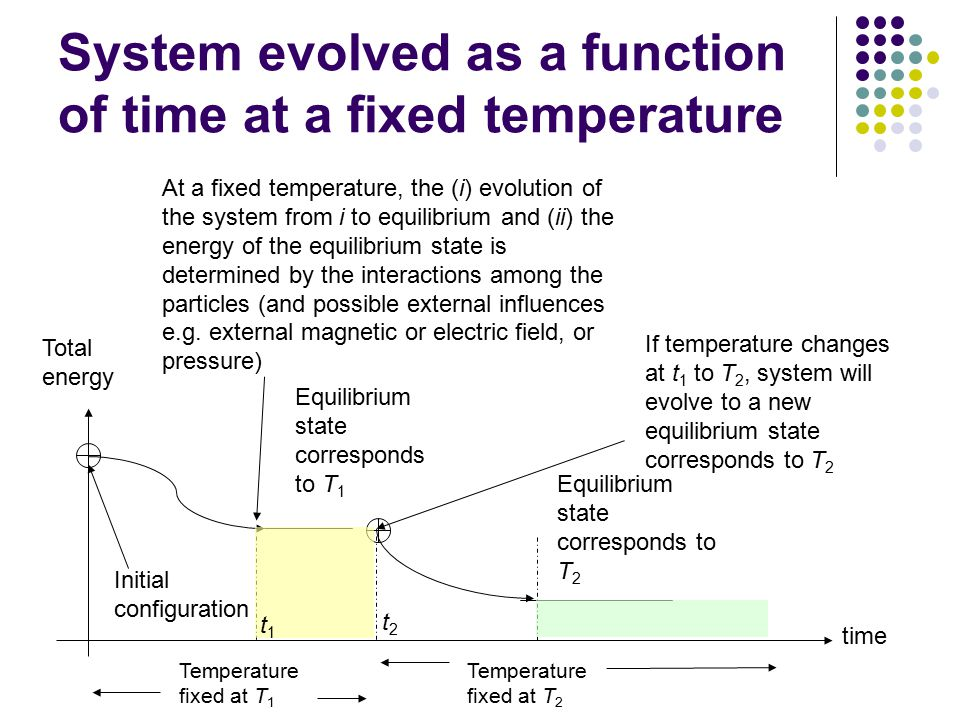 System evolved as a function of time at a fixed temperature At a fixed temperature, the (i) evolution of the system from i to equilibrium and (ii) the energy of the equilibrium state is determined by the interactions among the particles (and possible external influences e.g.