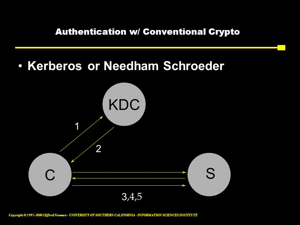Copyright © 1995-2008 Clifford Neuman - UNIVERSITY OF SOUTHERN CALIFORNIA - INFORMATION SCIENCES INSTITUTE Authentication w/ Conventional Crypto Kerberos 2 3 1 or Needham Schroeder,4,5 KDC C S