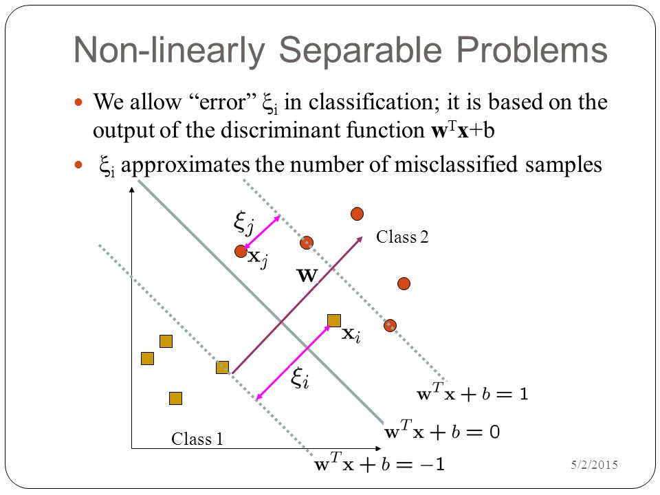 5/2/2015 Non-linearly Separable Problems We allow error  i in classification; it is based on the output of the discriminant function w T x+b  i approximates the number of misclassified samples Class 1 Class 2