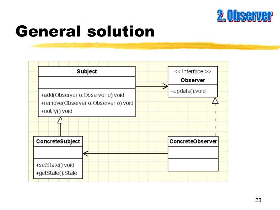 28 General solution