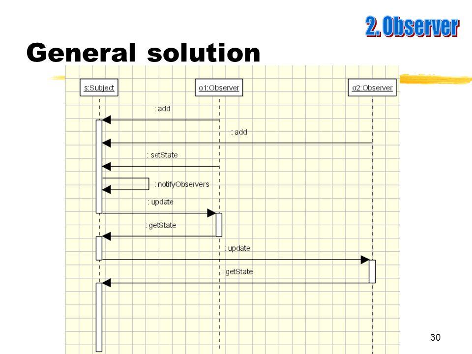 30 General solution