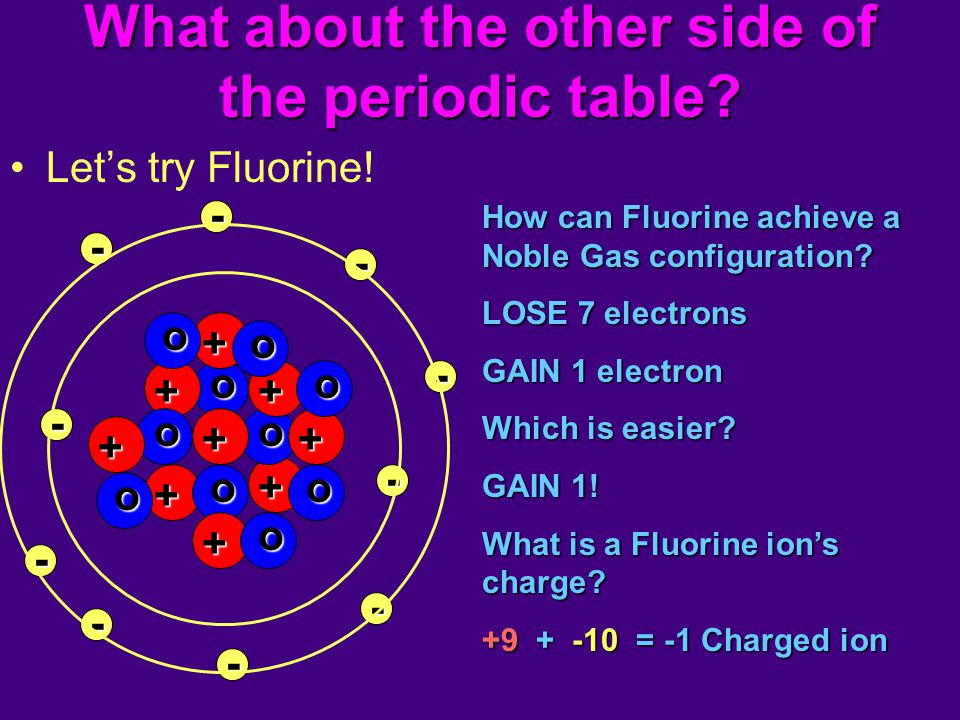 What about the other side of the periodic table? Let's try Fluorine! - - - - - -- - + o + + o o o - - + o + + ++ + o o o o o o How can Fluorine achiev