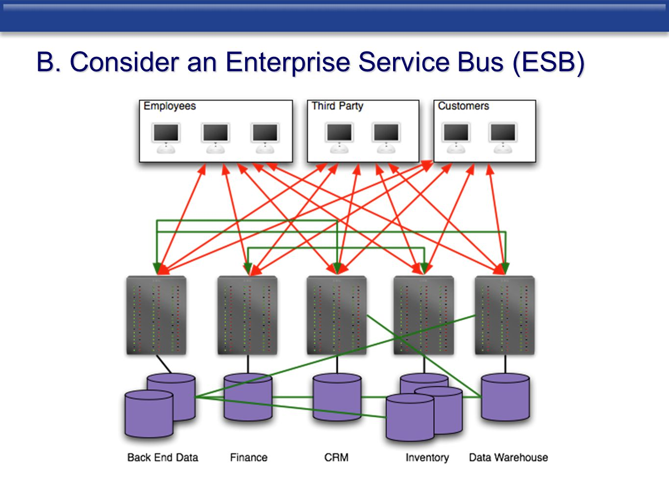 B. Consider an Enterprise Service Bus (ESB)