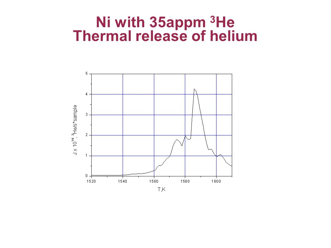 Ni with 35appm 3 He Thermal release of helium