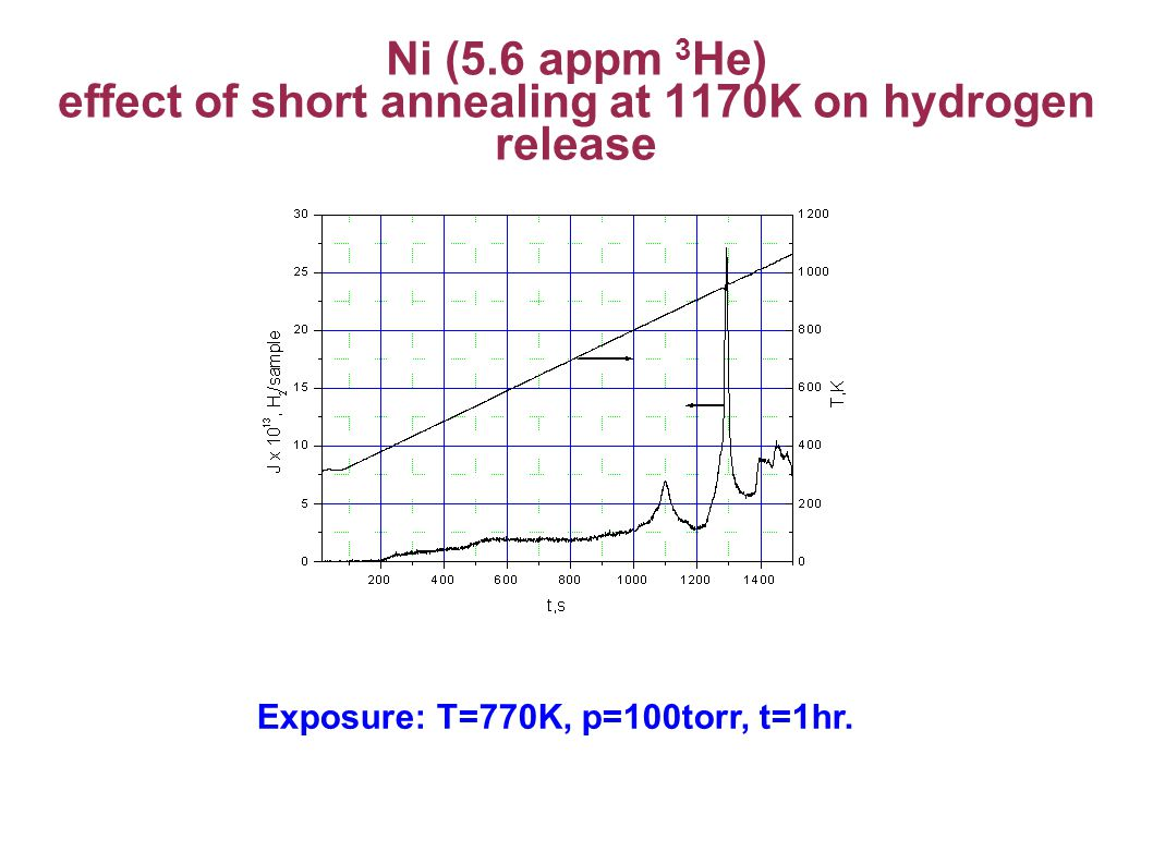 Ni (5.6 appm 3 He) effect of short annealing at 1170K on hydrogen release Exposure: T=770K, p=100torr, t=1hr.