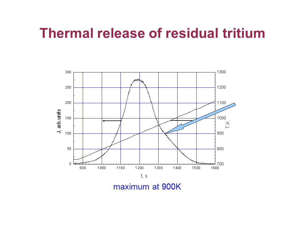 Thermal release of residual tritium maximum at 900K