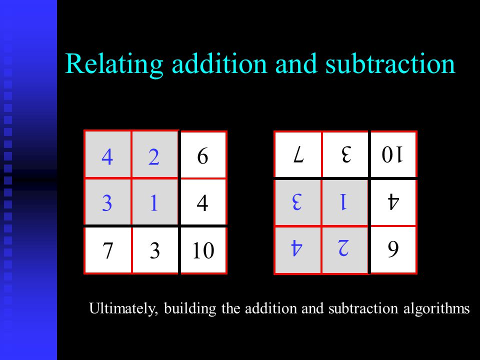Relating addition and subtraction 6 4 7310 42 31 6 4 73 42 31 Ultimately, building the addition and subtraction algorithms