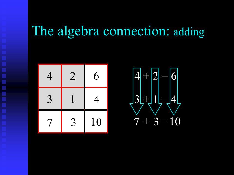 The algebra connection: adding 42 31 10 4 6 3 7 4 + 2 = 6 3 + 1 = 4 10 += 7 3