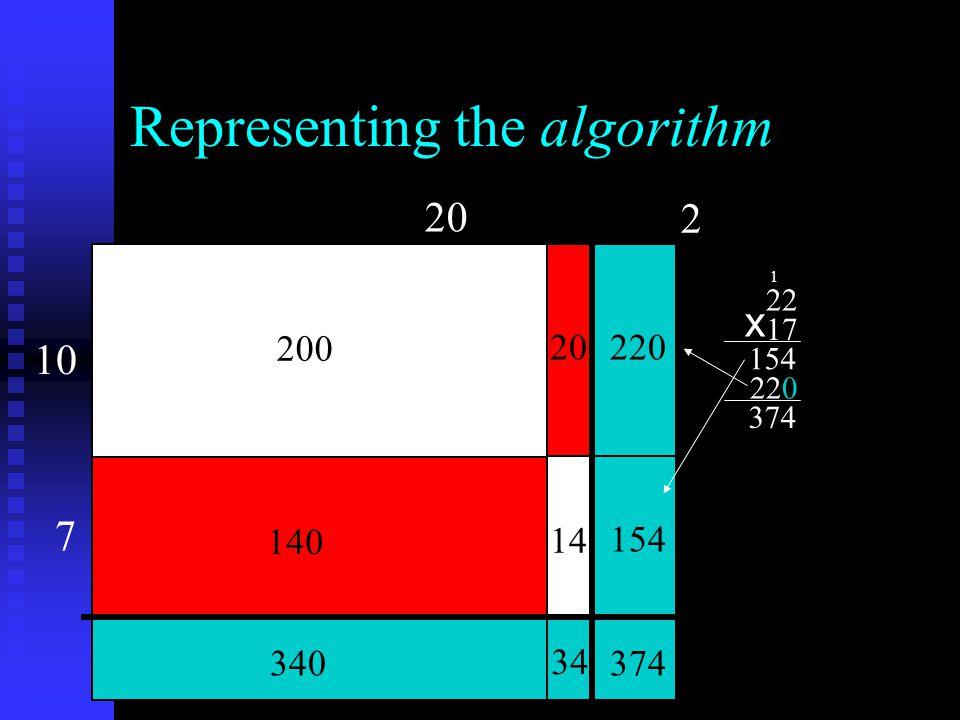 Representing the algorithm 20 10 2 7 200 140 20 14 220 154 374 34 340 22 17 154 220 374 x 1