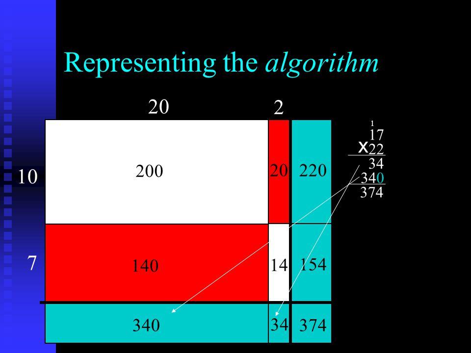 Representing the algorithm 20 10 2 7 200 140 20 14 220 154 374 34 340 17 22 34 340 374 x 1