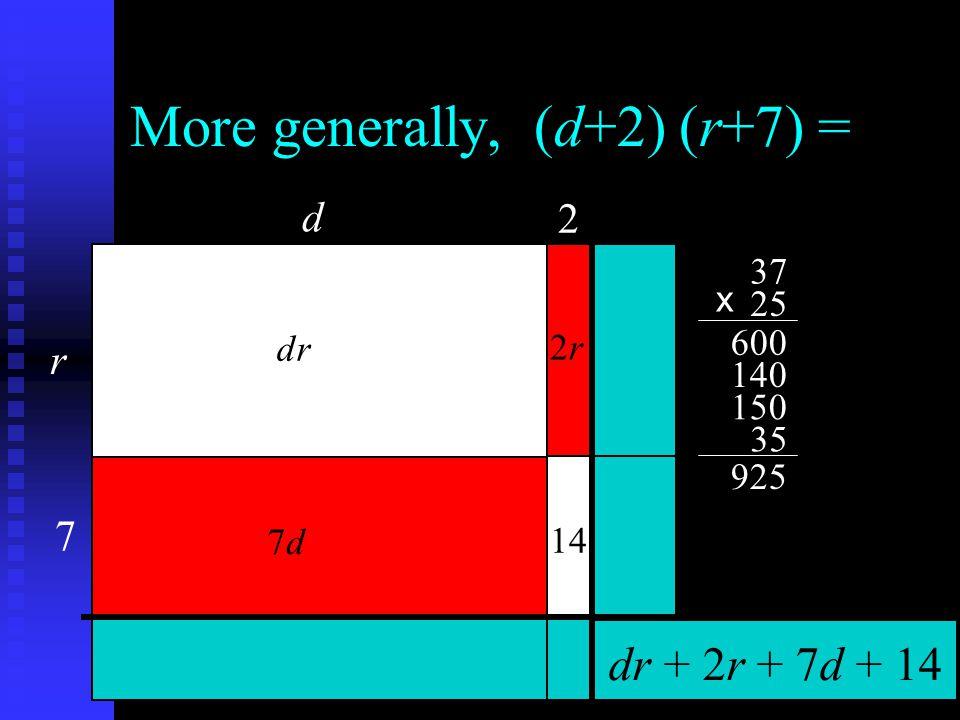 More generally, (d+2) (r+7) = d r 2 7 dr 7d7d 2r2r 14 dr + 2r + 7d + 14 150 37 25 600 35 925 x 140