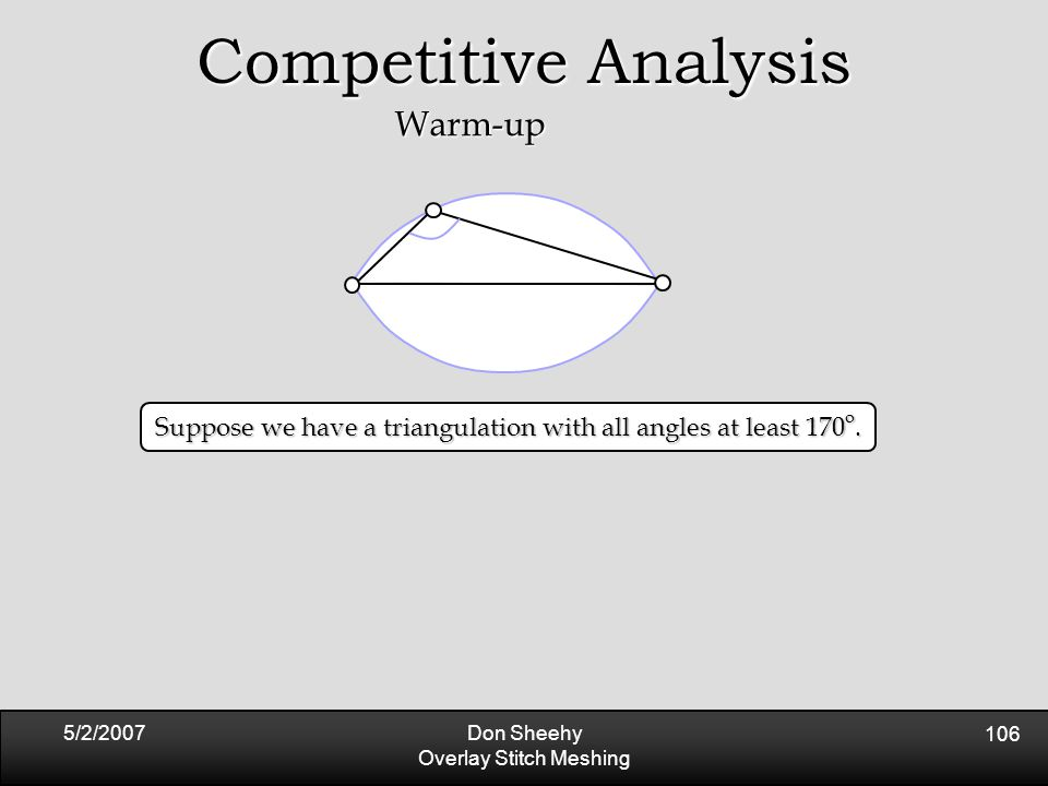 5/2/2007Don Sheehy Overlay Stitch Meshing 106 Competitive Analysis Warm-up Suppose we have a triangulation with all angles at least 170 o.