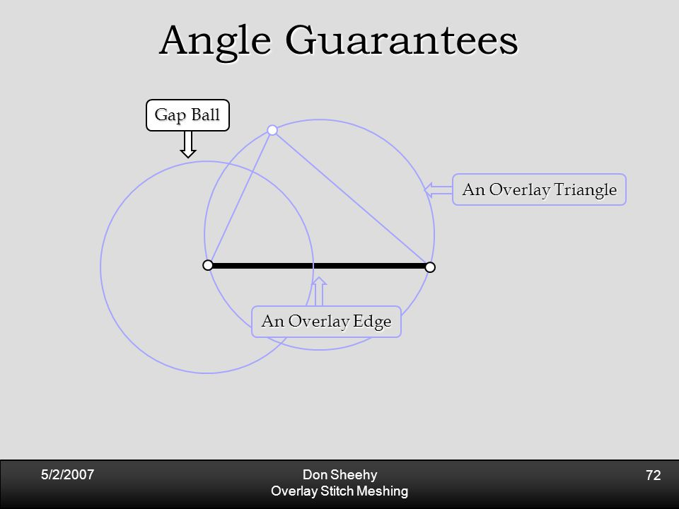 5/2/2007Don Sheehy Overlay Stitch Meshing 72 Angle Guarantees An Overlay Triangle An Overlay Edge Gap Ball