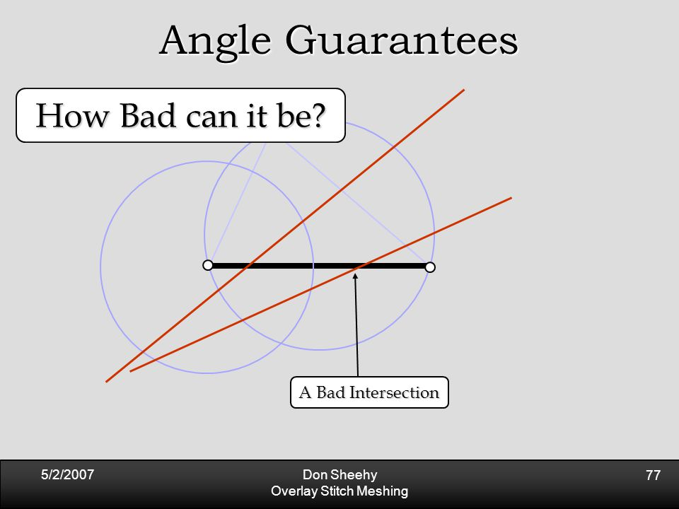 5/2/2007Don Sheehy Overlay Stitch Meshing 77 Angle Guarantees A Bad Intersection How Bad can it be?