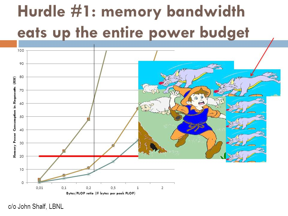 Hurdle #1: memory bandwidth eats up the entire power budget c/o John Shalf, LBNL