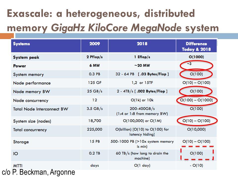 Exascale: a heterogeneous, distributed memory GigaHz KiloCore MegaNode system ~3 c/o P.