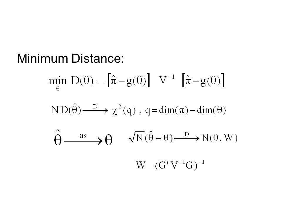 Minimum Distance: