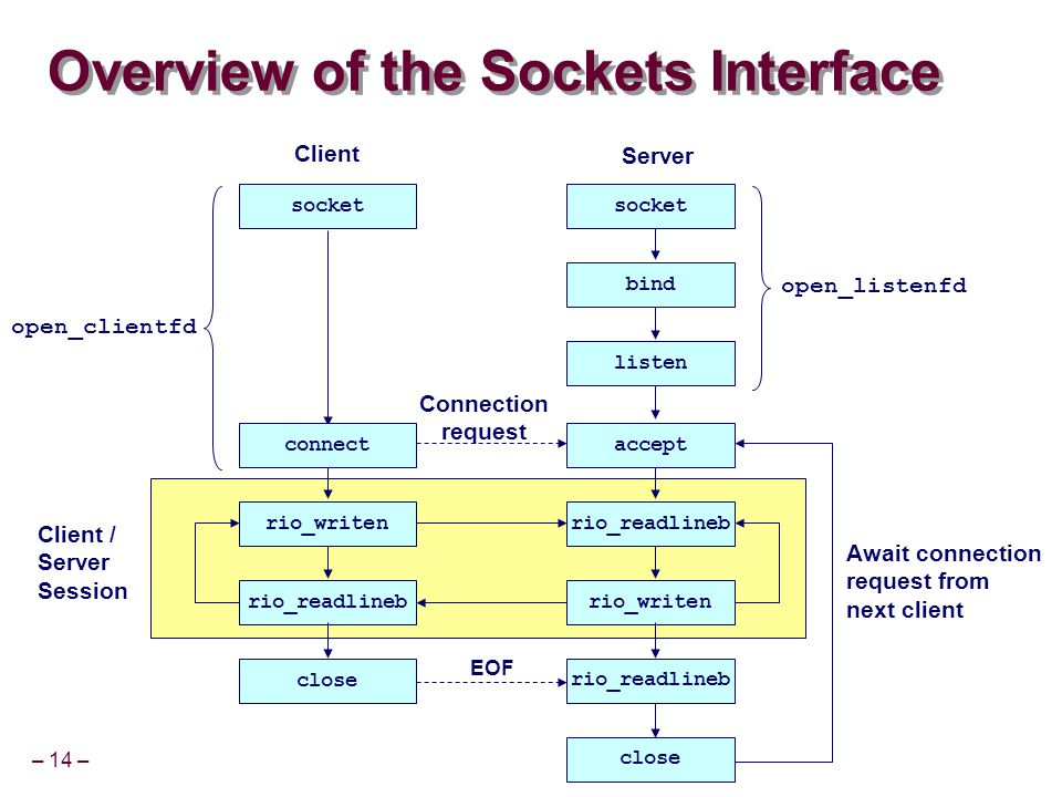 – 14 – Client / Server Session Overview of the Sockets Interface Client Server socket bind listen rio_readlineb rio_writenrio_readlineb rio_writen Connection request rio_readlineb close EOF Await connection request from next client open_listenfd open_clientfd acceptconnect
