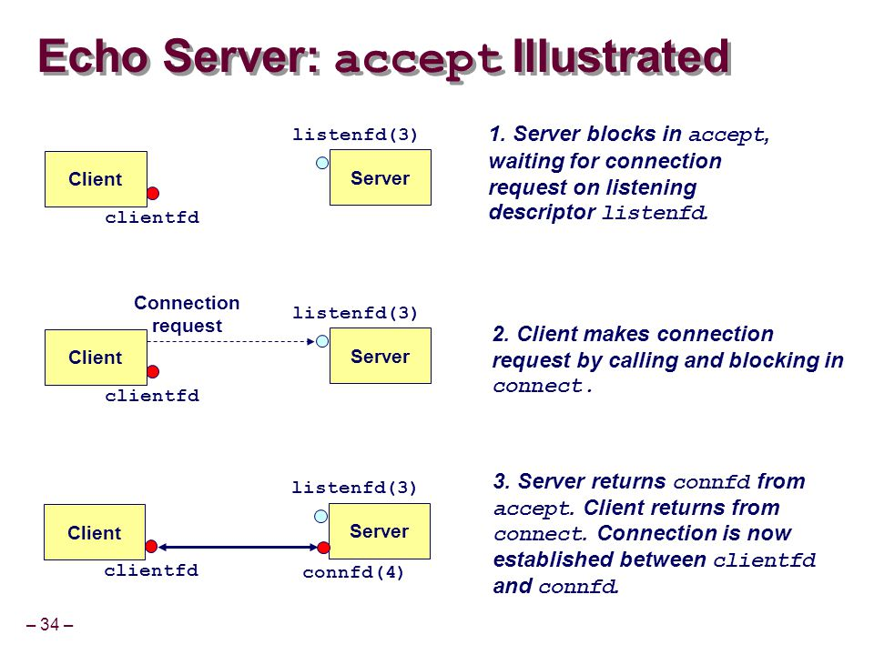 – 34 – Echo Server: accept Illustrated listenfd(3) Client 1.