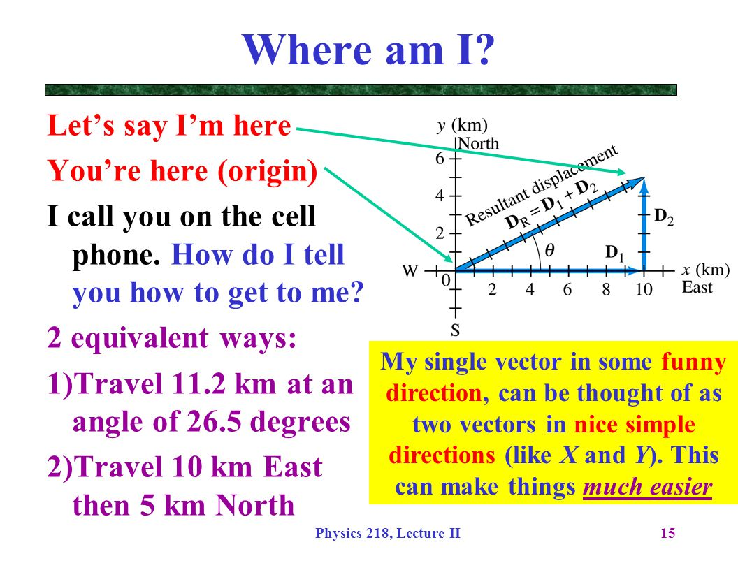 Physics 218, Lecture II15 Where am I? My single vector in some funny direction, can be thought of as two vectors in nice simple directions (like X and