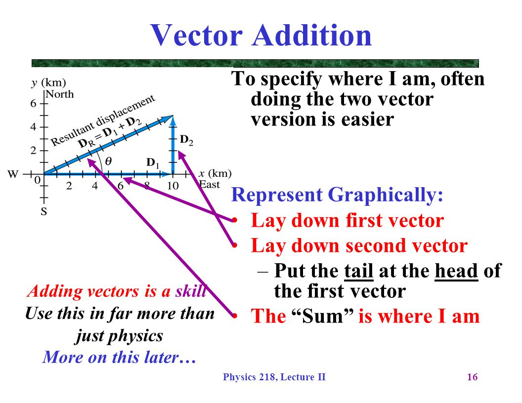 Physics 218, Lecture II16 Vector Addition To specify where I am, often doing the two vector version is easier Represent Graphically: Lay down first ve