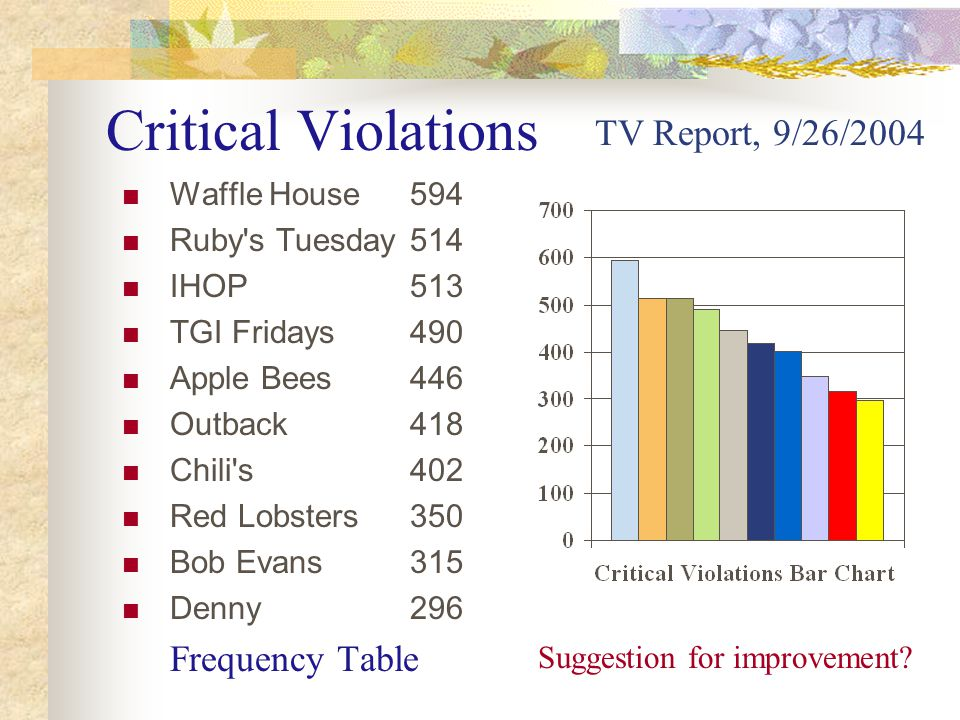 Critical Violations Waffle House594 Ruby s Tuesday514 IHOP513 TGI Fridays490 Apple Bees446 Outback418 Chili s402 Red Lobsters350 Bob Evans315 Denny296 Frequency Table TV Report, 9/26/2004 Suggestion for improvement