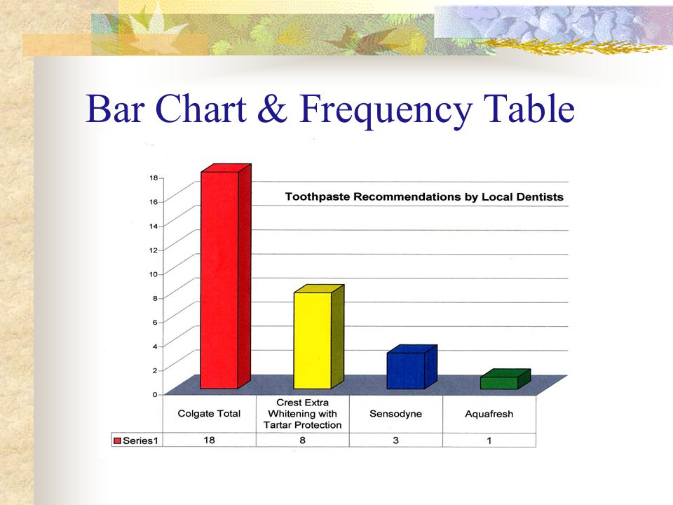 Bar Chart & Frequency Table