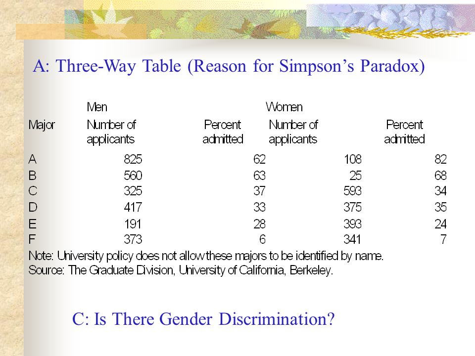 A: Three-Way Table (Reason for Simpson's Paradox) C: Is There Gender Discrimination