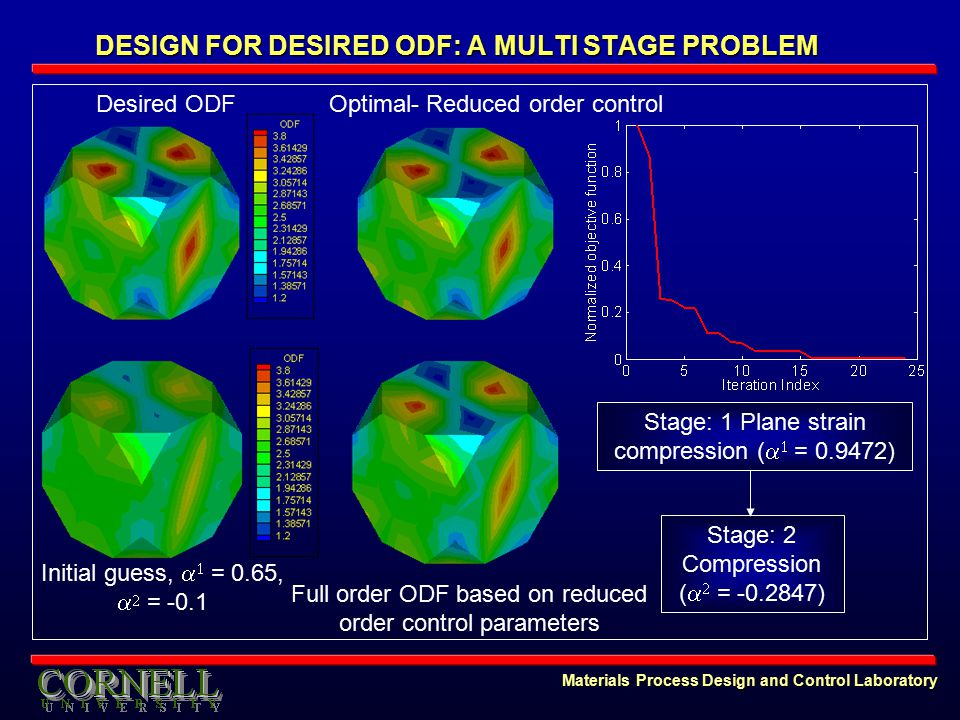 Materials Process Design and Control Laboratory DESIGN FOR DESIRED ODF: A MULTI STAGE PROBLEM Initial guess,   = 0.65,   = -0.1 Desired ODFOptimal- Reduced order control Full order ODF based on reduced order control parameters Stage: 1 Plane strain compression (   = 0.9472) Stage: 2 Compression (   = -0.2847)