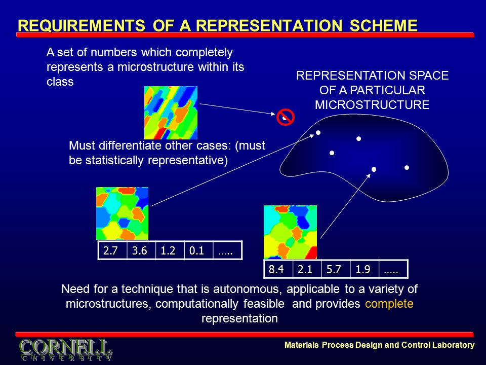 Materials Process Design and Control Laboratory REQUIREMENTS OF A REPRESENTATION SCHEME REPRESENTATION SPACE OF A PARTICULAR MICROSTRUCTURE Need for a technique that is autonomous, applicable to a variety of microstructures, computationally feasible and provides complete representation A set of numbers which completely represents a microstructure within its class2.73.61.20.1…..