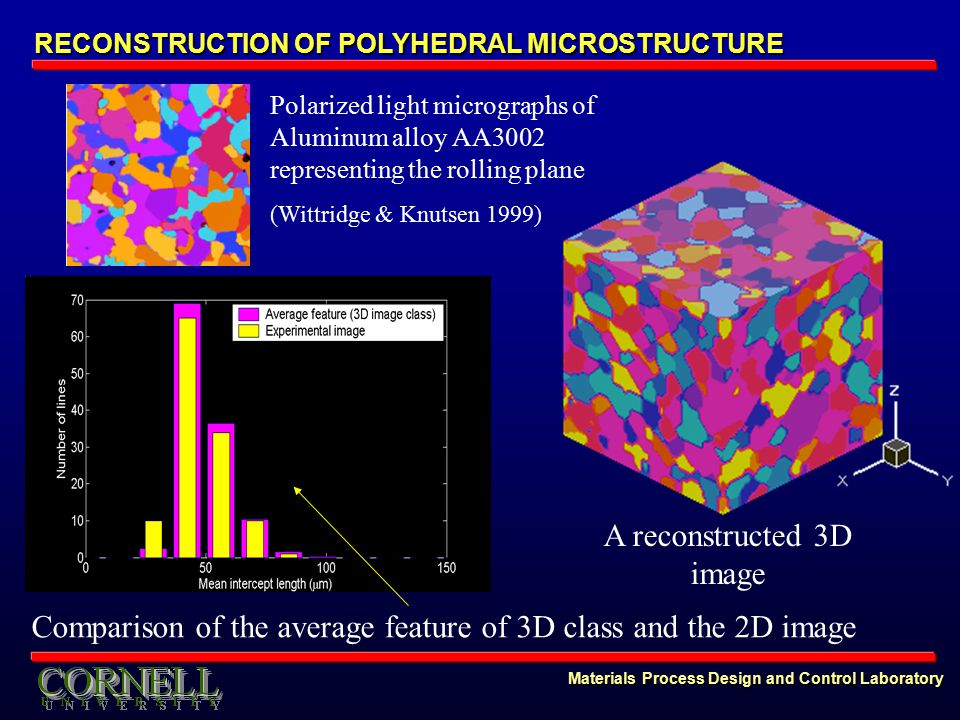 Materials Process Design and Control Laboratory RECONSTRUCTION OF POLYHEDRAL MICROSTRUCTURE Polarized light micrographs of Aluminum alloy AA3002 representing the rolling plane (Wittridge & Knutsen 1999) A reconstructed 3D image Comparison of the average feature of 3D class and the 2D image