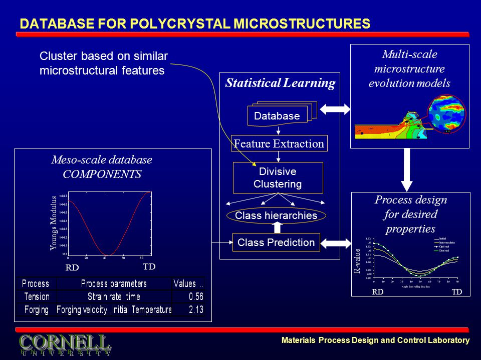 Materials Process Design and Control Laboratory DATABASE FOR POLYCRYSTAL MICROSTRUCTURES Statistical Learning Feature Extraction Multi-scale microstructure evolution models Process design for desired properties RD R-value TD Meso-scale database COMPONENTS TD Youngs Modulus RD Database Divisive Clustering Class hierarchies Class Prediction Cluster based on similar microstructural features