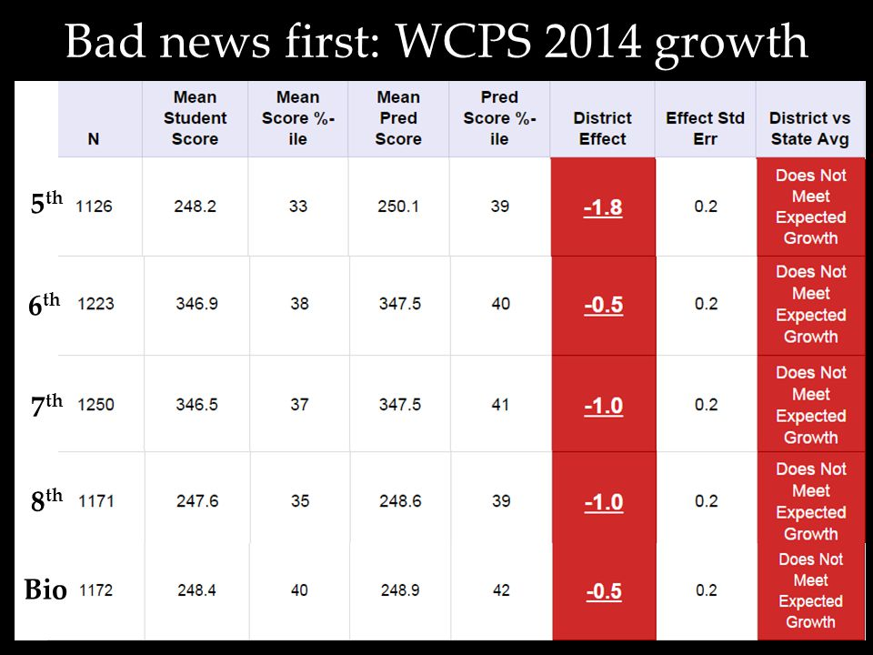 5 th 6 th 7 th 8 th Bad news first: WCPS 2014 growth Bio