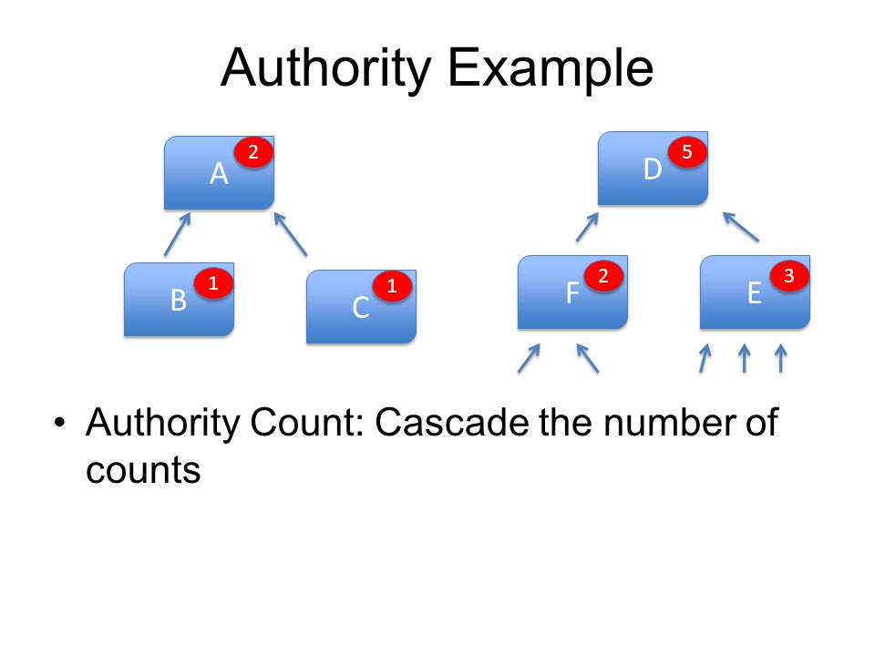 Authority Example Authority Count: Cascade the number of counts A A B B C C 2 2 1 1 1 1 D D E E F F 2 2 5 5 3 3