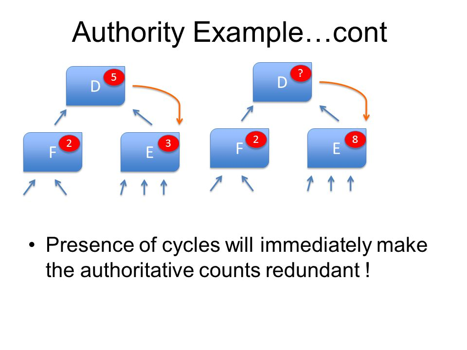 Authority Example…cont Presence of cycles will immediately make the authoritative counts redundant ! D D E E F F 2 2 5 5 3 3 D D E E F F 2 2 ? ? 8 8