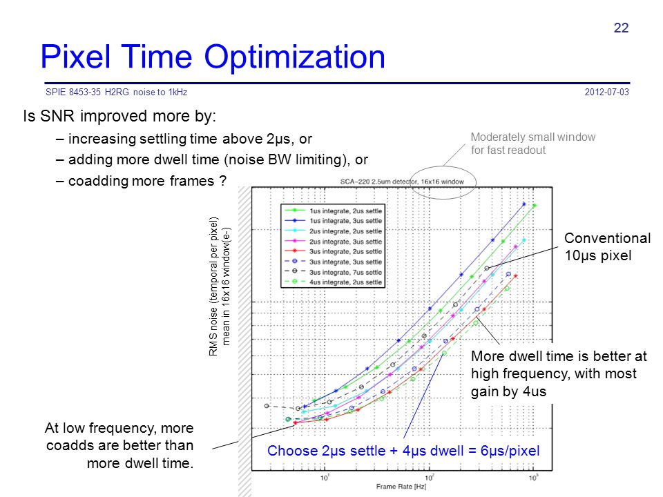 SPIE 8453-35 H2RG noise to 1kHz 22 Pixel Time Optimization 22 Is SNR improved more by: – increasing settling time above 2µs, or – adding more dwell ti