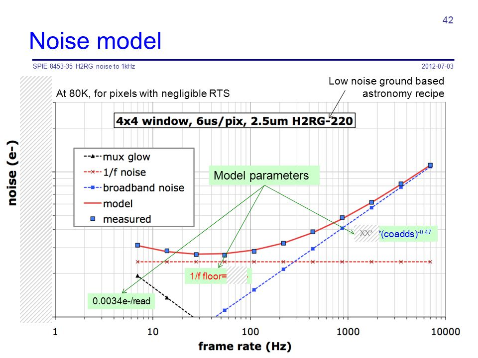 Noise model 2012-07-03SPIE 8453-35 H2RG noise to 1kHz 42 10.9*(coadds) -0.47 Model parameters 1/f floor=2.4e- 0.0034e-/read Low noise ground based ast