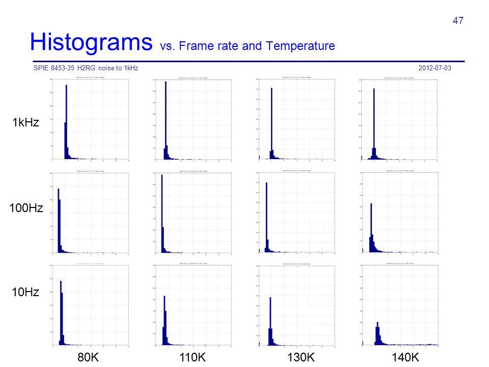 Histograms vs. Frame rate and Temperature 2012-07-03SPIE 8453-35 H2RG noise to 1kHz 47 80K 110K 130K 140K 100Hz 10Hz 1kHz