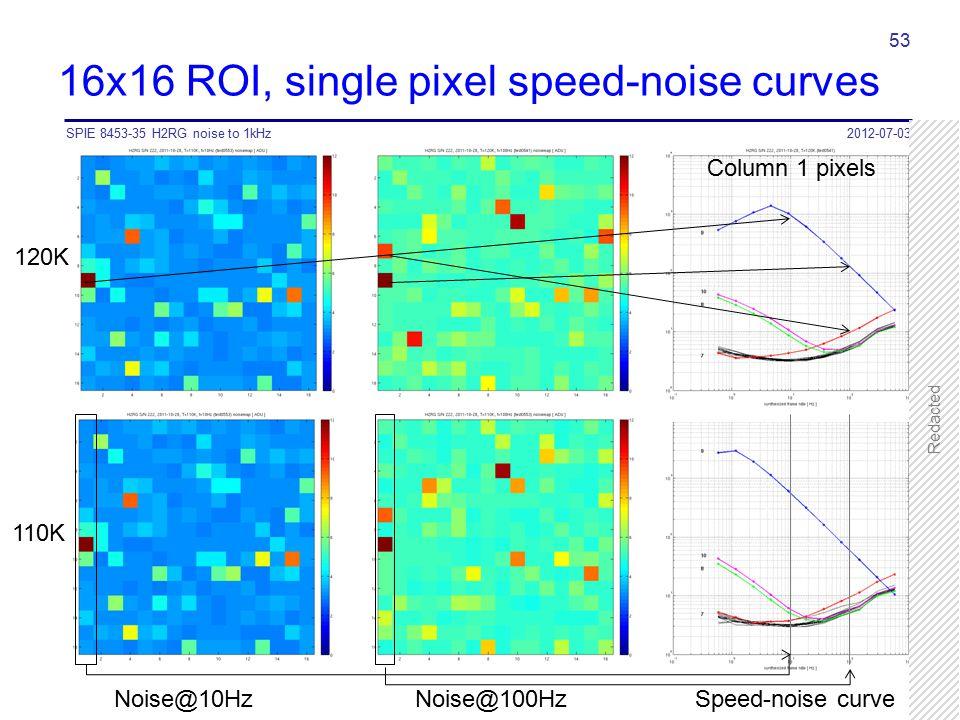 16x16 ROI, single pixel speed-noise curves 2012-07-03SPIE 8453-35 H2RG noise to 1kHz 53 110K 120K Noise@10Hz Noise@100Hz Speed-noise curve Column 1 pi