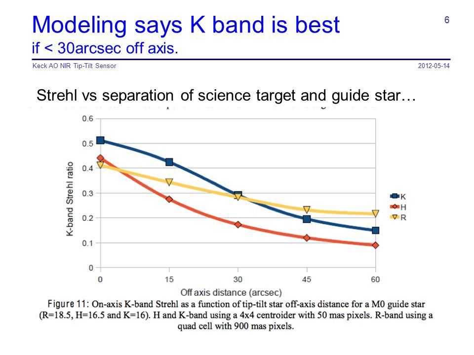 Modeling says K band is best if < 30arcsec off axis. Strehl vs separation of science target and guide star… 2012-05-14Keck AO NIR Tip-Tilt Sensor 6