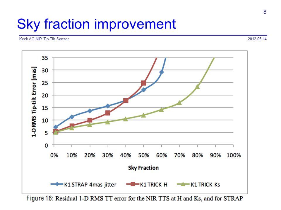 Sky fraction improvement 2012-05-14Keck AO NIR Tip-Tilt Sensor 8