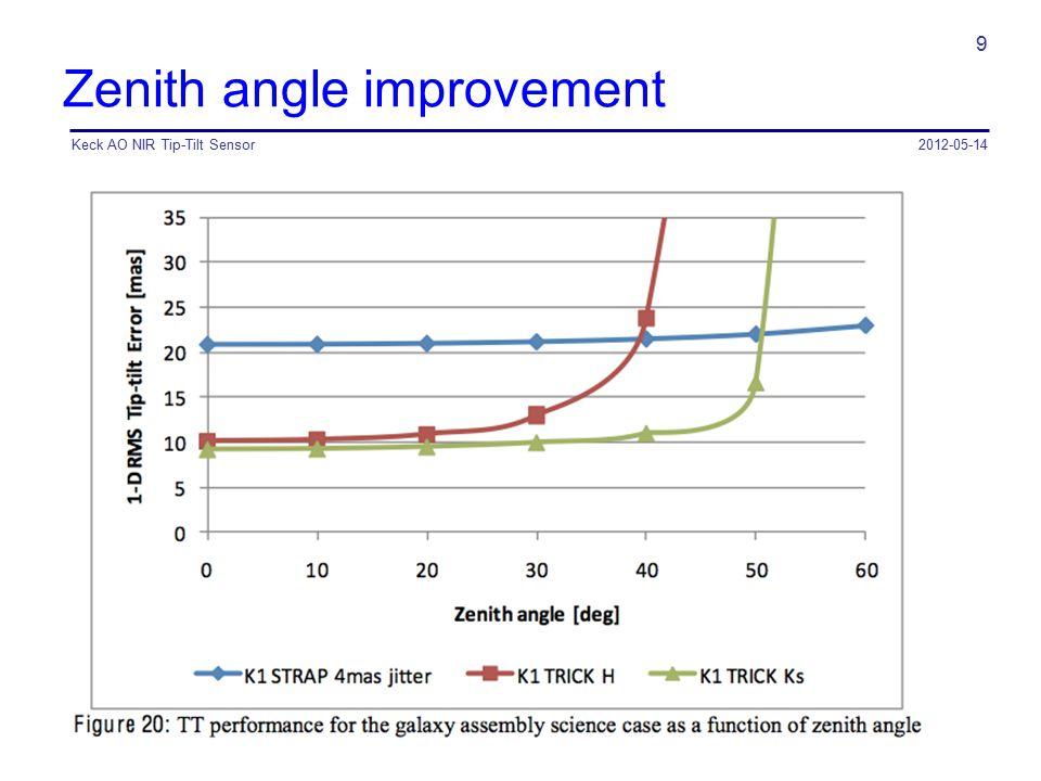 Zenith angle improvement 2012-05-14Keck AO NIR Tip-Tilt Sensor 9