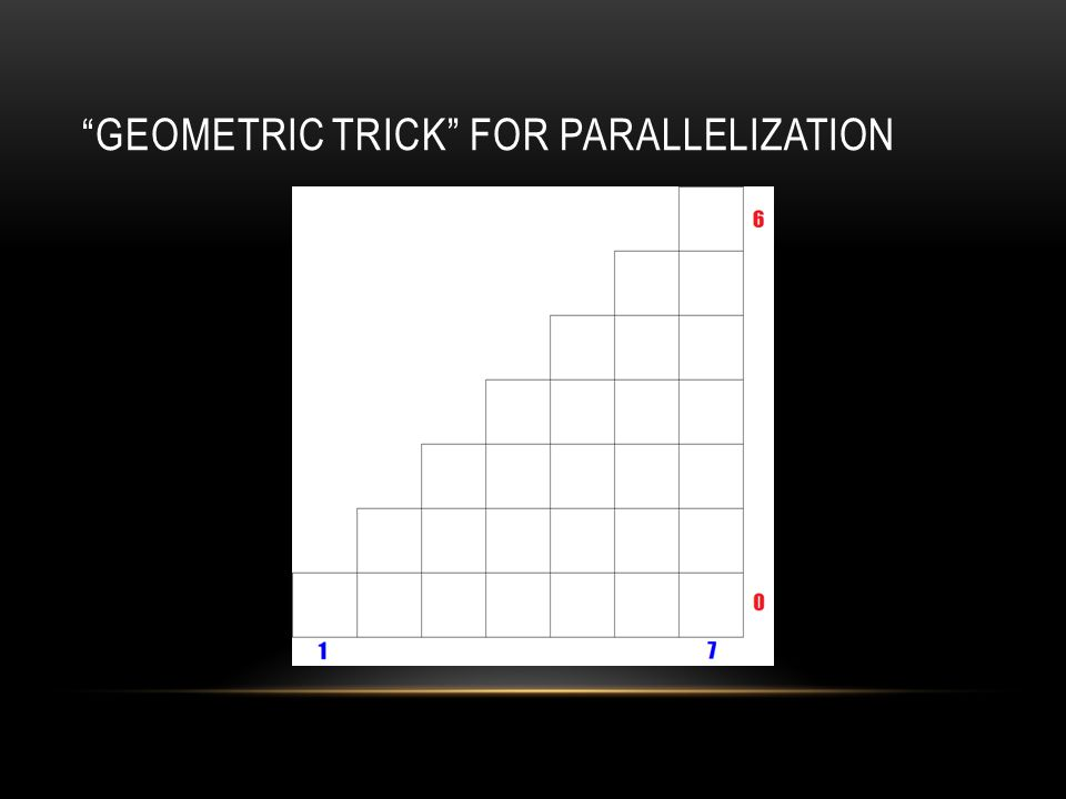 GEOMETRIC TRICK FOR PARALLELIZATION