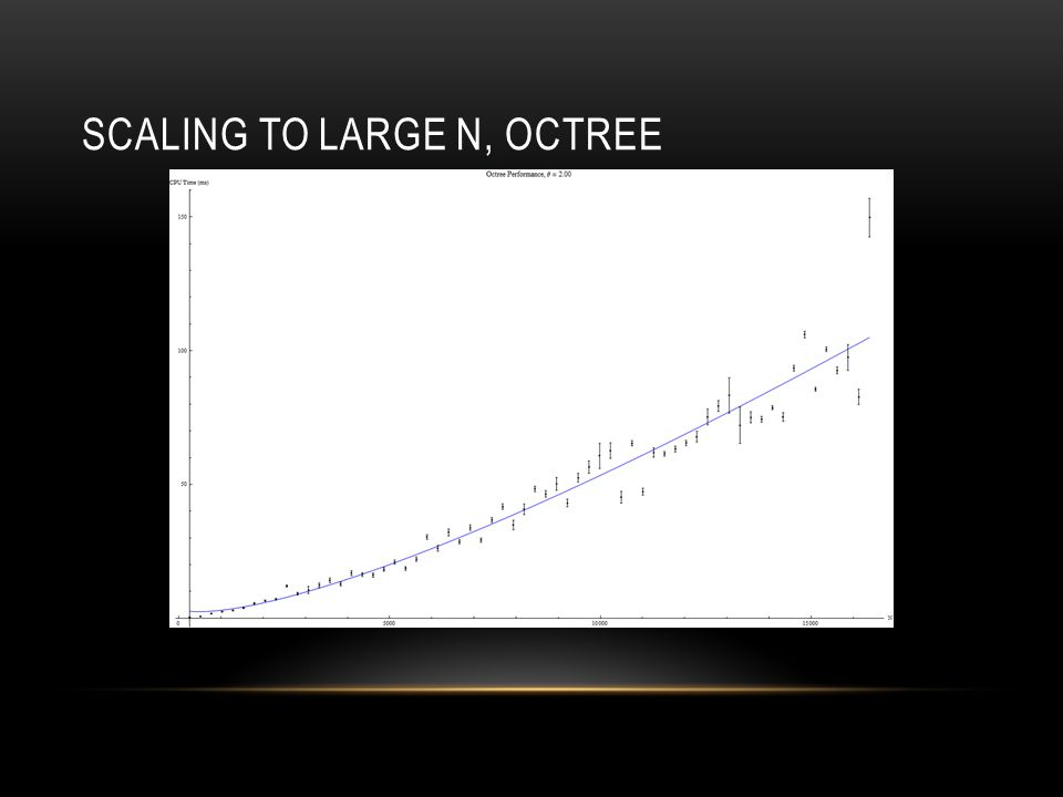 SCALING TO LARGE N, OCTREE