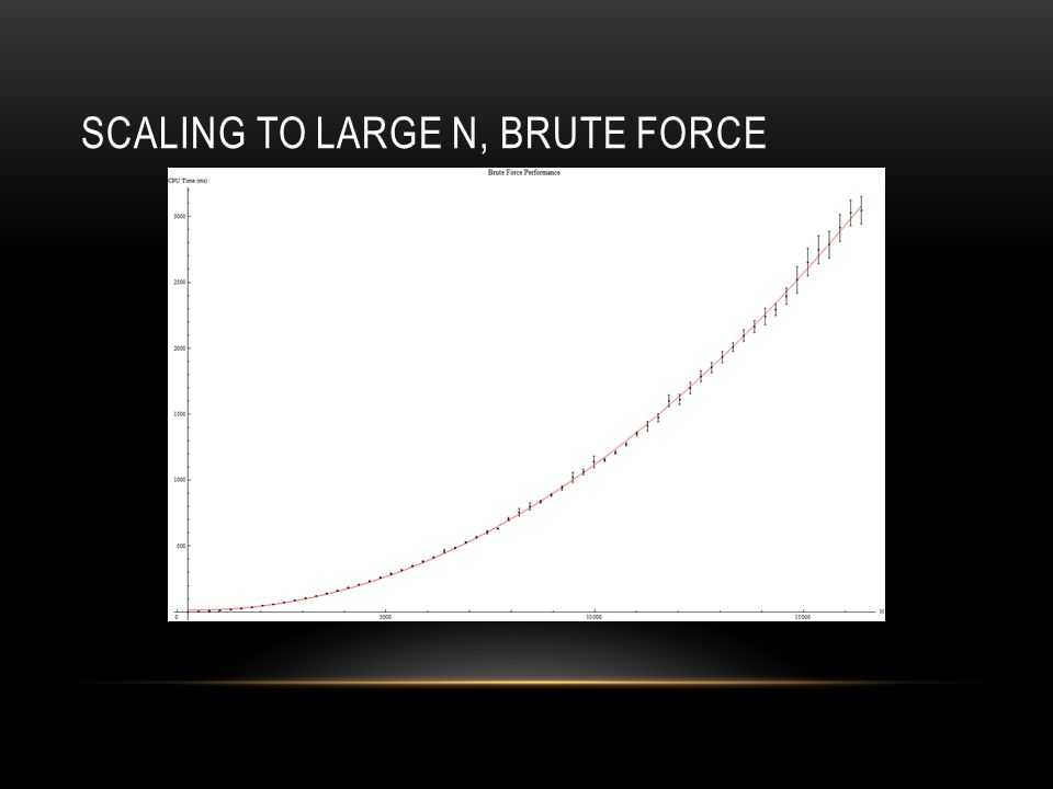 SCALING TO LARGE N, BRUTE FORCE