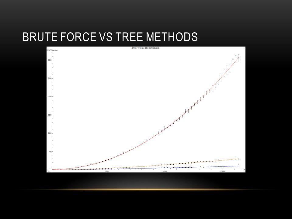 BRUTE FORCE VS TREE METHODS