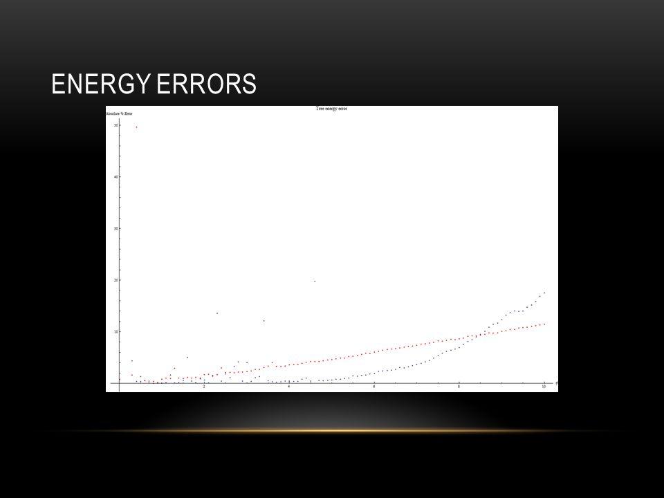 ENERGY ERRORS