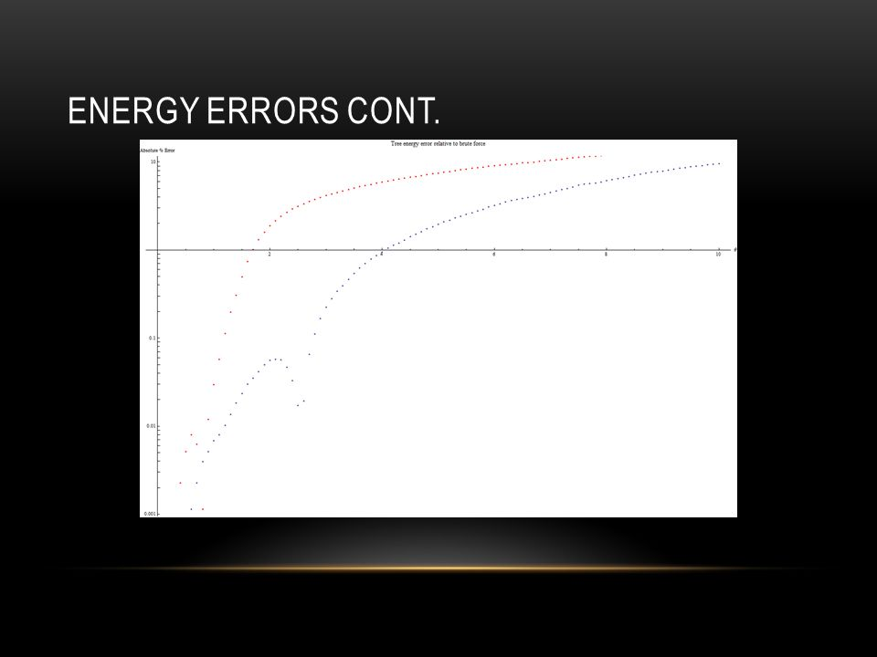 ENERGY ERRORS CONT.